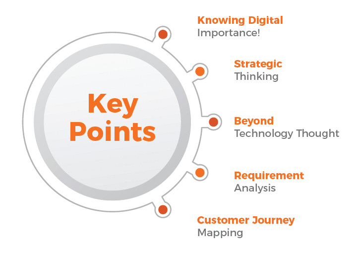 key points digital marketing roadmap